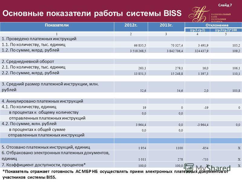 Основные показатели работы системы BISS Показатели 2012 г.2013 г. Отклонение (гр.3-гр.2)(гр.3/гр.2)*100 12345 1. Проведено платежных инструкций 1.1. По количеству, тыс. единиц 66 835,570 327,43 491,9105,2 1.2. По сумме, млрд. рублей 3 518 268,53 842