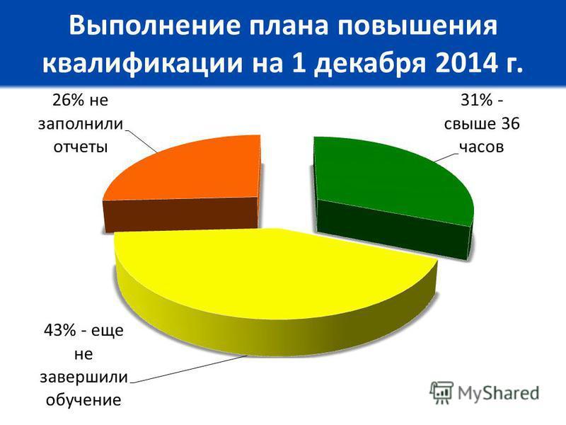 Выполнение плана повышения квалификации на 1 декабря 2014 г.