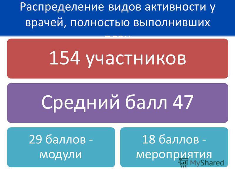 Распределение видов активности у врачей, полностью выполнивших план 154 участников Средний балл 47 29 баллов - модули 18 баллов - мероприятия