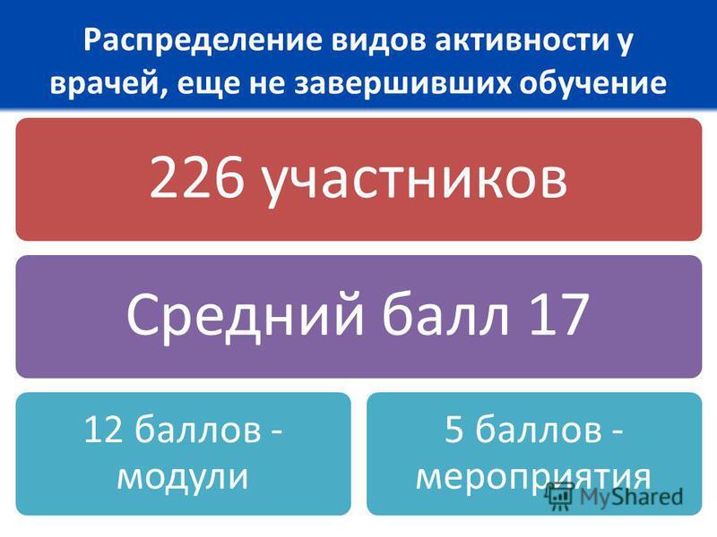 Распределение видов активности у врачей, еще не завершивших обучение 226 участников Средний балл 17 12 баллов - модули 5 баллов - мероприятия
