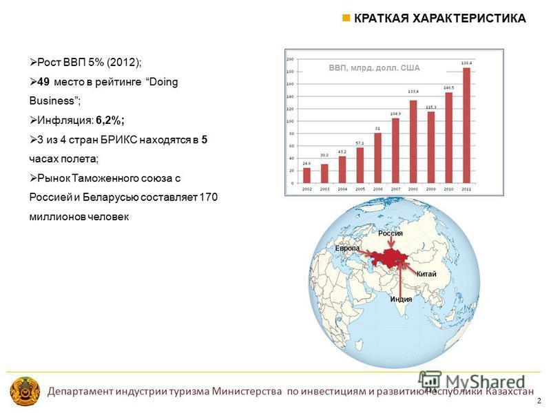КРАТКАЯ ХАРАКТЕРИСТИКА 2 Департамент индустрии туризма Министерства по инвестициям и развитию Республики Казахстан Рост ВВП 5% (2012); 49 место в рейтинге Doing Business; Инфляция: 6,2%; 3 из 4 стран БРИКС находятся в 5 часах полета; Рынок Таможенног
