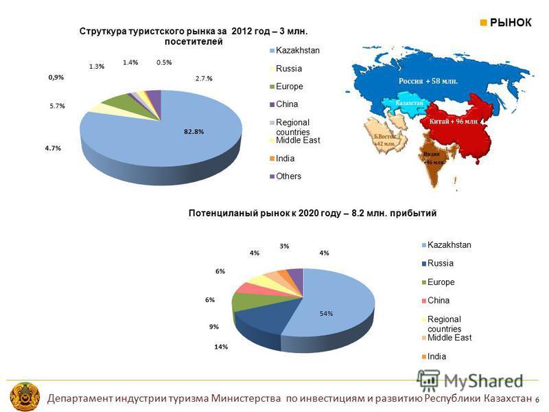 РЫНОК 6 Потенциланый рынок к 2020 году – 8.2 млн. прибытий Департамент индустрии туризма Министерства по инвестициям и развитию Республики Казахстан
