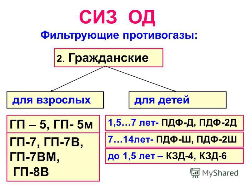 СИЗ ОД Фильтрующие противогазы: 2. Гражданские для взрослых для детей ГП – 5, ГП- 5 м ГП-7, ГП-7В, ГП-7ВМ, ГП-8В 1,5…7 лет- ПДФ-Д, ПДФ-2Д 7…14 лет- ПДФ-Ш, ПДФ-2Ш до 1,5 лет – КЗД-4, КЗД-6