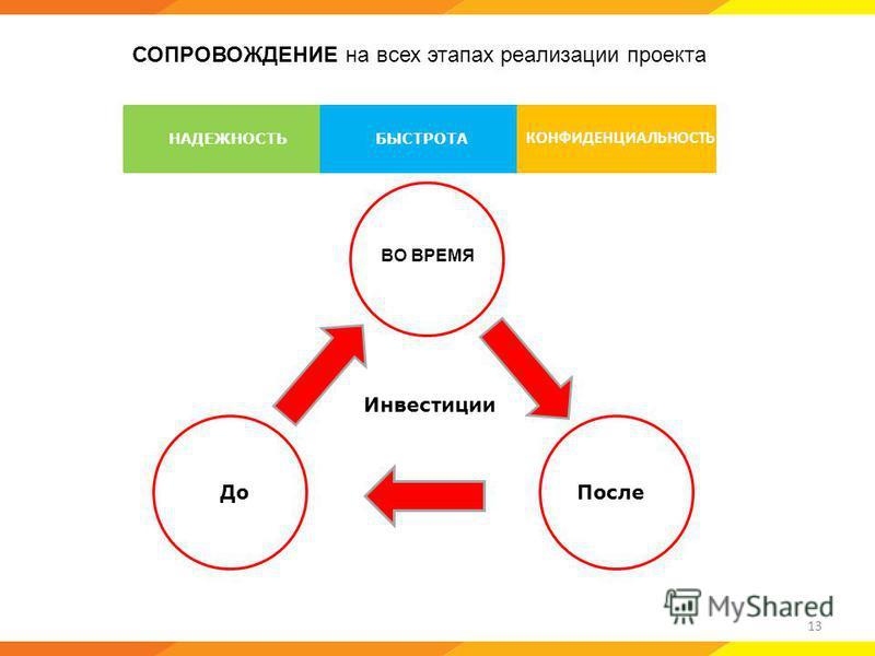 Инвестиции 13 СОПРОВОЖДЕНИЕ на всех этапах реализации проекта НАДЕЖНОСТЬ БЫСТРОТА КОНФИДЕНЦИАЛЬНОСТЬ До После ВО ВРЕМЯ