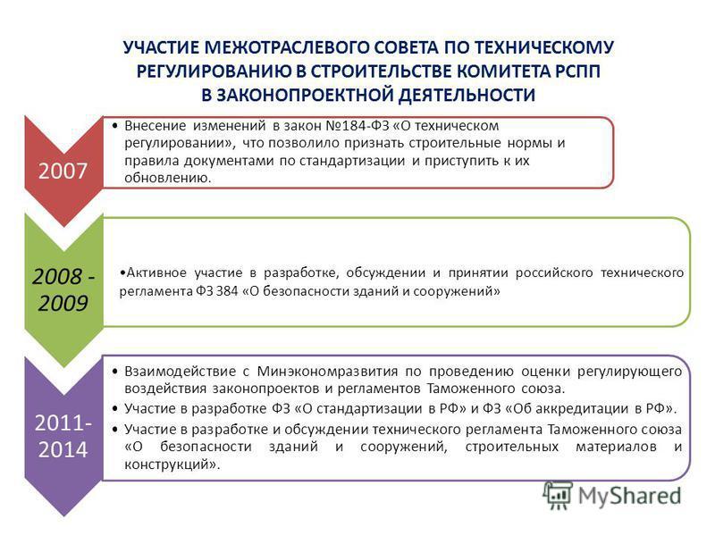 УЧАСТИЕ МЕЖОТРАСЛЕВОГО СОВЕТА ПО ТЕХНИЧЕСКОМУ РЕГУЛИРОВАНИЮ В СТРОИТЕЛЬСТВЕ КОМИТЕТА РСПП В ЗАКОНОПРОЕКТНОЙ ДЕЯТЕЛЬНОСТИ 2007 Внесение изменений в закон 184-ФЗ «О техническом регулировании», что позволило признать строительные нормы и правила докумен