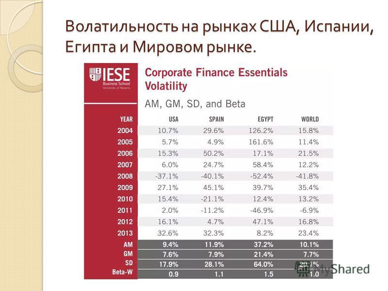 Волатильность на рынках США, Испании, Египта и Мировом рынке.