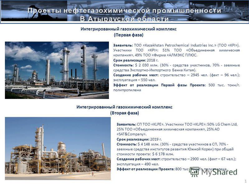 1 Заявитель: ТОО «Kazakhstan Petrochemical Industries Inc.» (ТОО «KPI»). Участники ТОО «KPI»: 51% ТОО «Объединенная химическая компания», 49% ТОО «Фирма «АЛМЭКС ПЛЮС. Срок реализации: 2018 г. Стоимость: $ 2 030 млн. (30% - средства участников, 70% -
