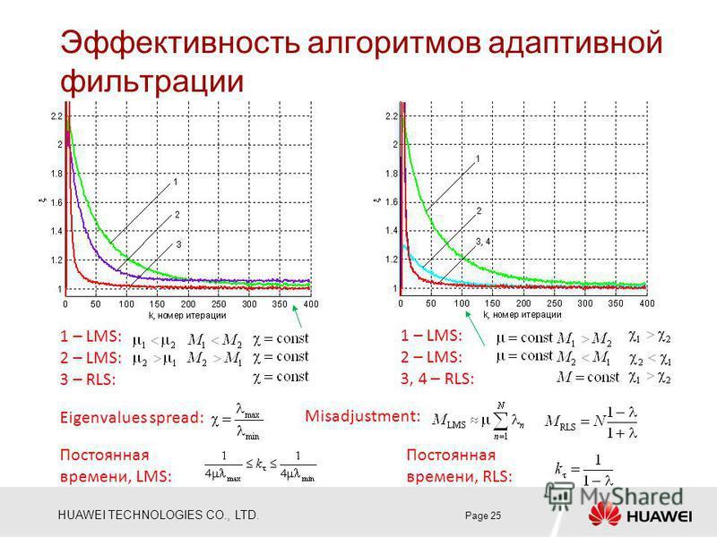 HUAWEI TECHNOLOGIES CO., LTD. Эффективность алгоритмов адаптивной фильтрации Page 25 1 – LMS: 2 – LMS: 3 – RLS: 1 – LMS: 2 – LMS: 3, 4 – RLS: Eigenvalues spread: Misadjustment: Постоянная времени, LMS: Постоянная времени, RLS: