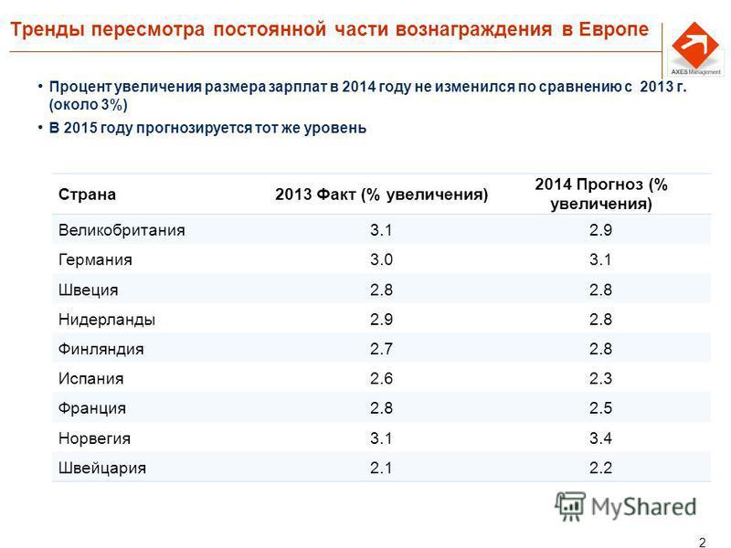 2 Тренды пересмотра постоянной части вознаграждения в Европе Процент увеличения размера зарплат в 2014 году не изменился по сравнению с 2013 г. (около 3%) В 2015 году прогнозируется тот же уровень Страна 2013 Факт (% увеличения) 2014 Прогноз (% увели