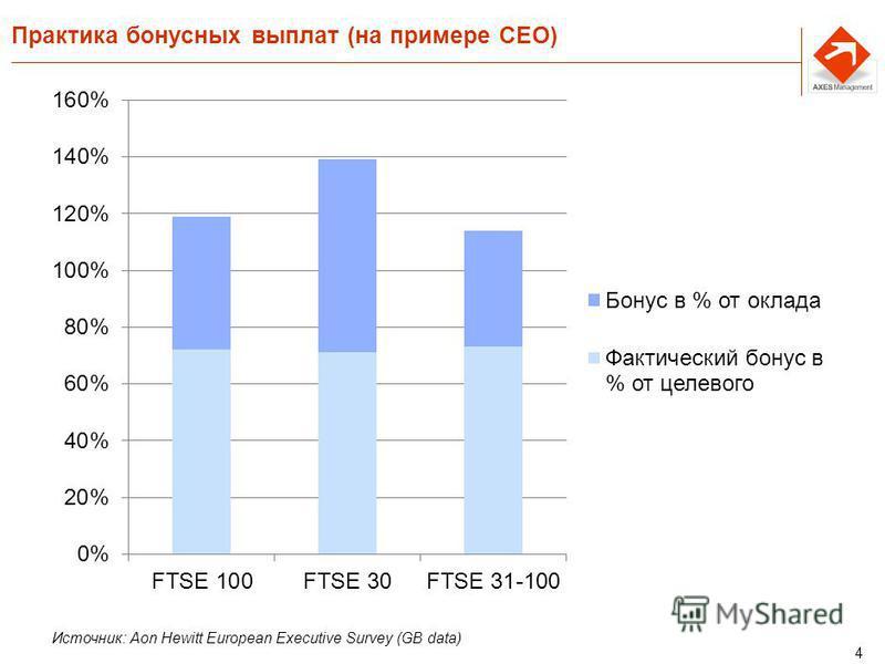 4 Практика бонусных выплат (на примере CEO) Источник: Aon Hewitt European Executive Survey (GB data)