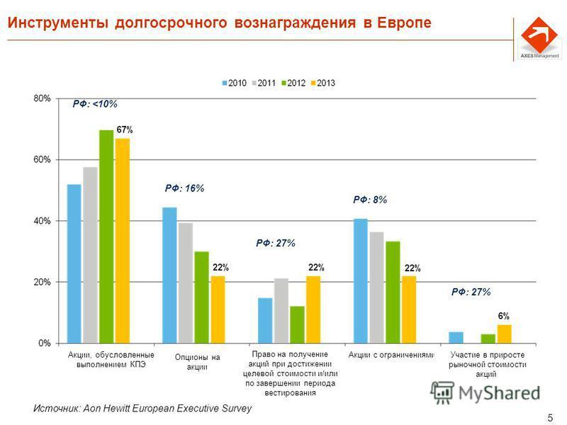 5 Инструменты долгосрочного вознаграждения в Европе Источник: Aon Hewitt European Executive Survey РФ: