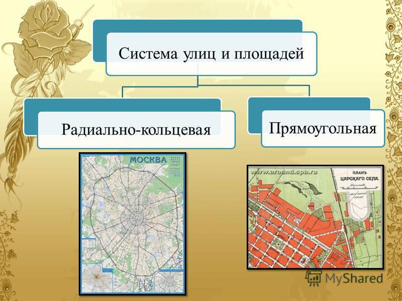 Система улиц и площадей Радиально-кольцевая Прямоугольная