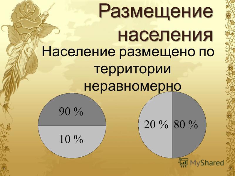 Население размещено по территории неравномерно 80 % 90 % 10 % 20 %