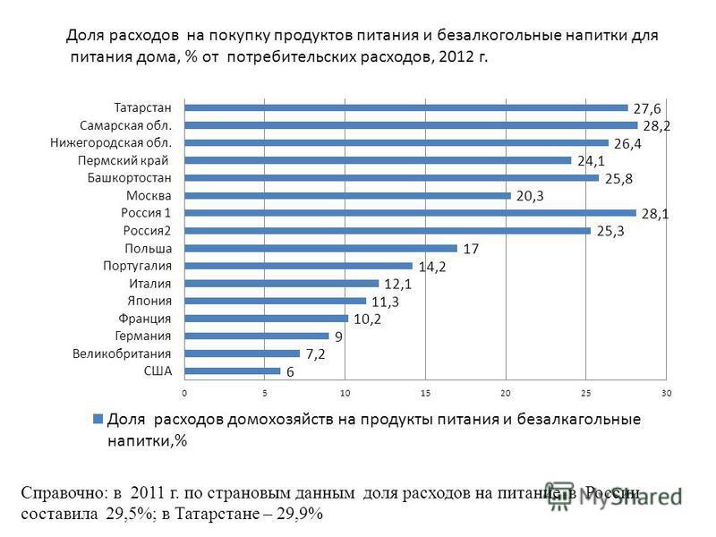 Справочно: в 2011 г. по страховым данным доля расходов на питание в России составила 29,5%; в Татарстане – 29,9% Доля расходов на покупку продуктов питания и безалкогольные напитки для питания дома, % от потребительских расходов, 2012 г.