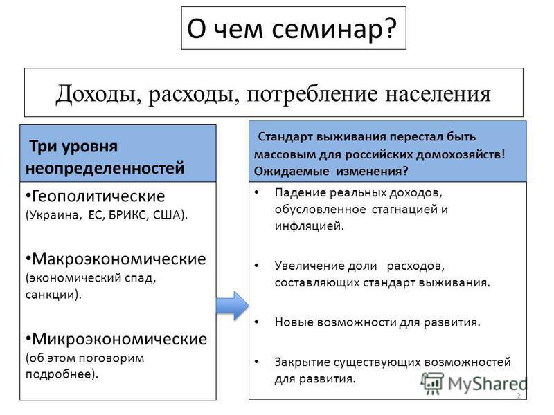 Доходы, расходы, потребление населения Три уровня неопределенностей Геополитические (Украина, ЕС, БРИКС, США). Макроэкономические (экономический спад, санкции). Микроэкономические (об этом поговорим подробнее). Стандарт выживания перестал быть массов