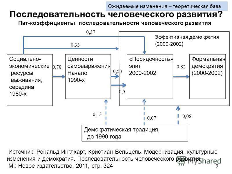 3 Социально- экономические ресурсы выживания, середина 1980-х Ценности самовыражения Начало 1990-х «Порядочность» элит 2000-2002 Формальная демократия (2000-2002) 0,78 0,82 0,5 Демократическая традиция, до 1990 года 0,07 0,37 Последовательность челов
