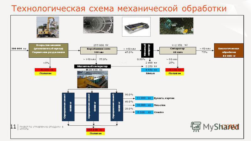 ПРОЕКТ ПО УПРАВЛЕНИЮ ОТХОДАМИ В АЛМАТЫ 11 Технологическая схема механической обработки