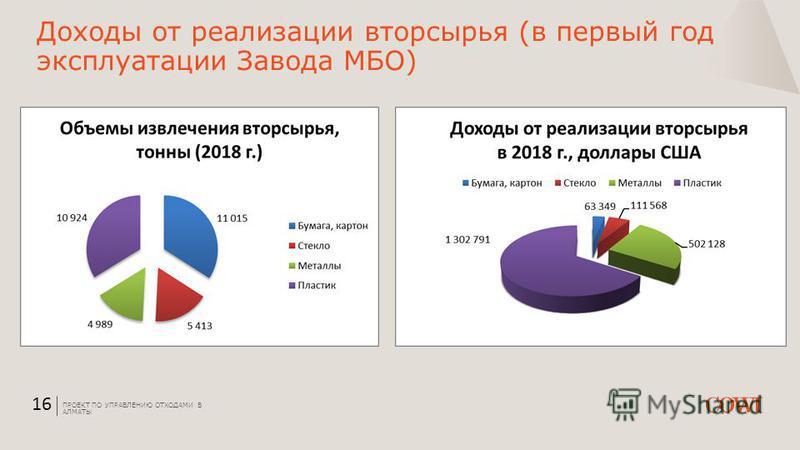Доходы от реализации вторсырья (в первый год эксплуатации Завода МБО) ПРОЕКТ ПО УПРАВЛЕНИЮ ОТХОДАМИ В АЛМАТЫ 16