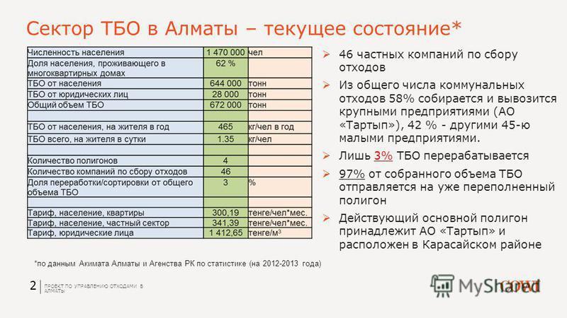 Сектор ТБО в Алматы – текущее состояние* 2 46 частных компаний по сбору отходов Из общего числа коммунальных отходов 58% собирается и вывозится крупными предприятиями (АО «Тартып»), 42 % - другими 45-ю малыми предприятиями. Лишь 3% ТБО перерабатывает