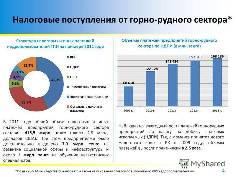 4 Налоговые поступления от горно-рудного сектора* Структура налоговых и иных платежей недропользователей ТПИ на примере 2011 года В 2011 году общий объем налоговых и иных платежей предприятий горно-рудного сектора составил 415,5 млрд. тенге (около 2,