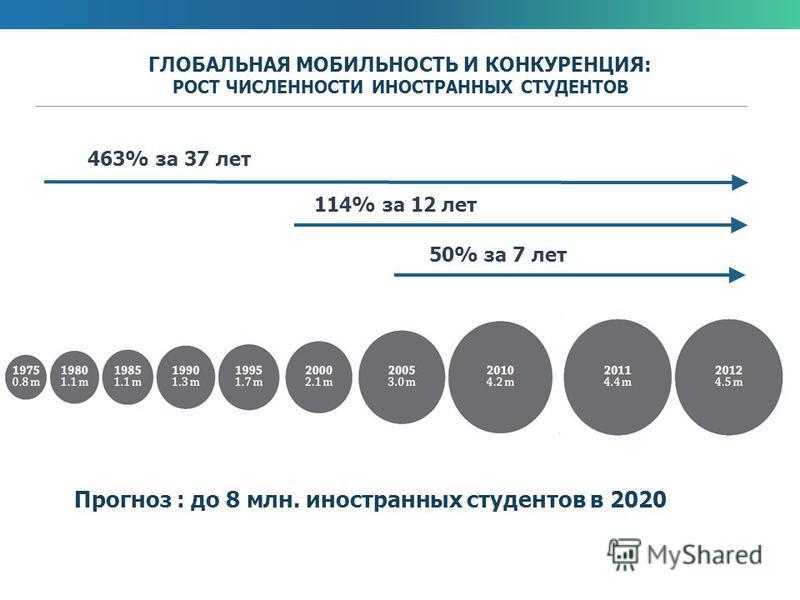ГЛОБАЛЬНАЯ МОБИЛЬНОСТЬ И КОНКУРЕНЦИЯ: РОСТ ЧИСЛЕННОСТИ ИНОСТРАННЫХ СТУДЕНТОВ 463% за 37 лет 50% за 7 лет Прогноз : до 8 млн. иностранных студентов в 2020 114% за 12 лет