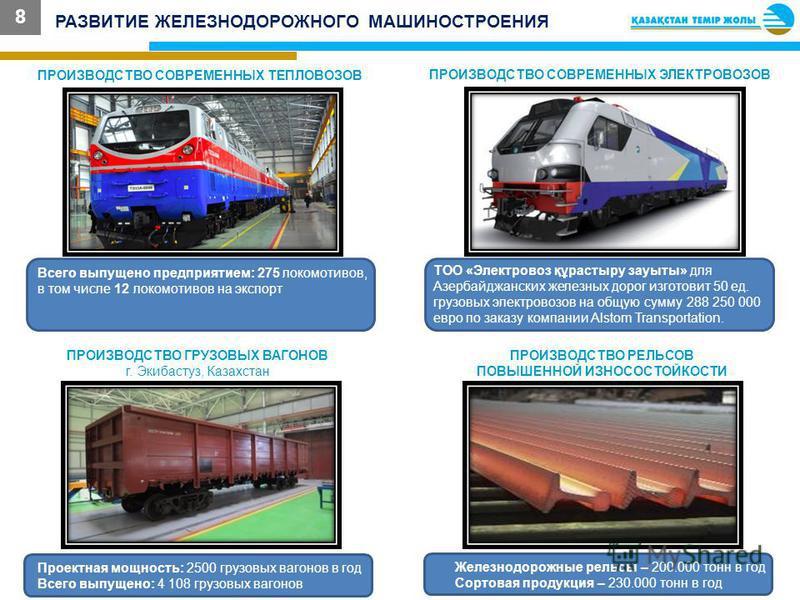 РАЗВИТИЕ ЖЕЛЕЗНОДОРОЖНОГО МАШИНОСТРОЕНИЯ 8 ПРОИЗВОДСТВО СОВРЕМЕННЫХ ТЕПЛОВОЗОВ Всего выпущено предприятием: 275 локомотивов, в том числе 12 локомотивов на экспорт ПРОИЗВОДСТВО СОВРЕМЕННЫХ ЭЛЕКТРОВОЗОВ ТОО «Электровоз құрастыру зауыты» для Азербайджан
