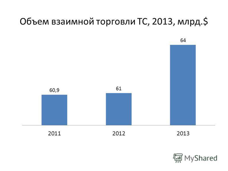 Объем взаимной торговли ТС, 2013, млрд.$