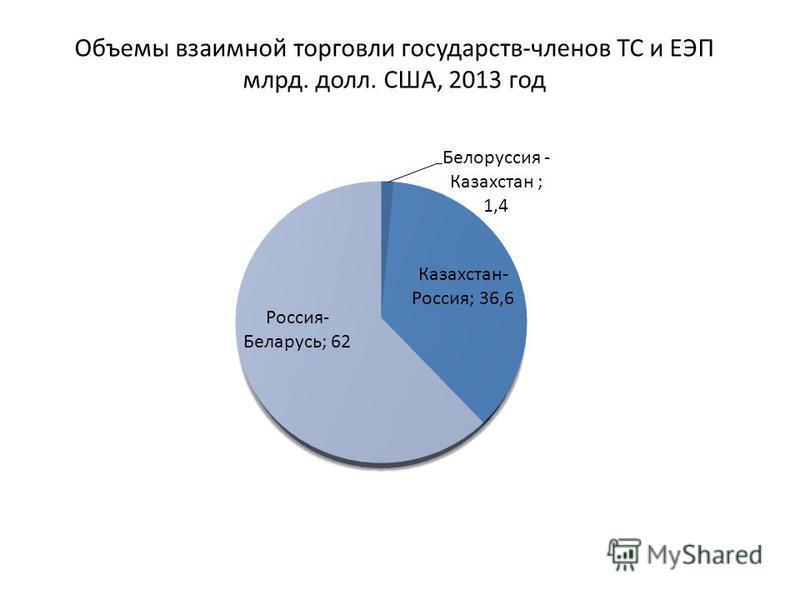 Объемы взаимной торговли государств-членов ТС и ЕЭП млрд. долл. США, 2013 год