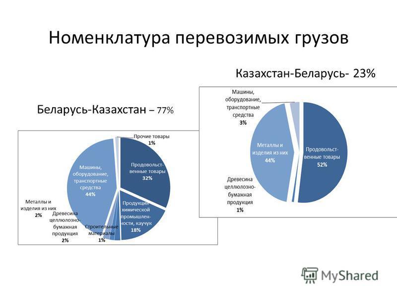 Номенклатура перевозимых грузов Беларусь-Казахстан – 77% Казахстан-Беларусь- 23%