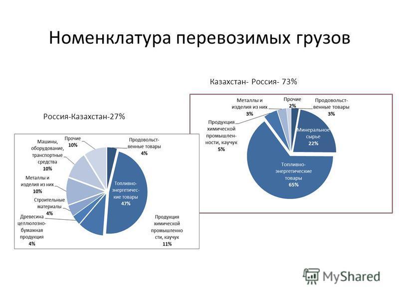 Номенклатура перевозимых грузов Россия-Казахстан-27% Казахстан- Россия- 73%