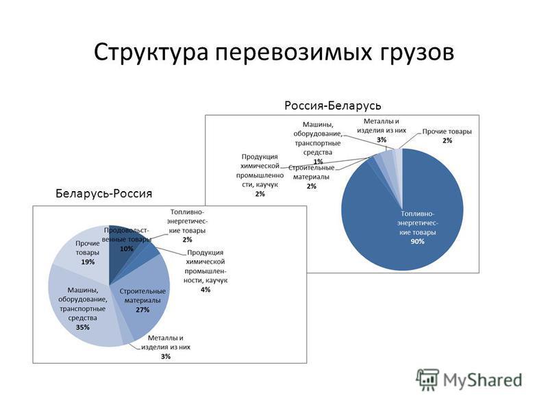 Структура перевозимых грузов Беларусь-Россия Россия-Беларусь