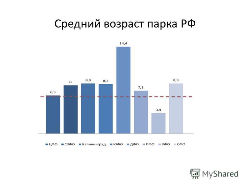 Средний возраст парка РФ