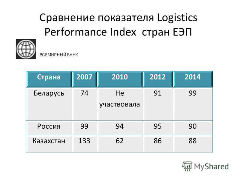 Сравнение показателя Logistics Performance Index стран ЕЭП Страна 2007201020122014 Беларусь 74 Не участвовала 9199 Россия 99949590 Казахстан 133628688 ВСЕМИРНЫЙ БАНК