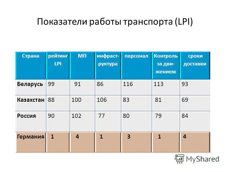 Показатели работы транспорта (LPI) Страна рейтинг LPI МП инфраструктура персонал Контроль за движением сроки доставки Беларусь 99 918611611393 Казахстан 8810010683 8169 Россия 90 102 7780 7984 Германия 1 4 1 3 1 4