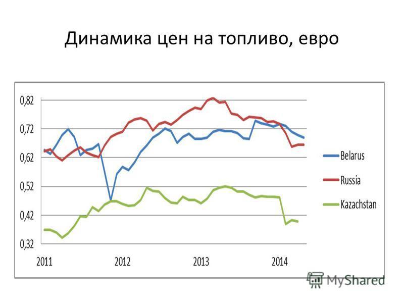 Динамика цен на топливо, евро