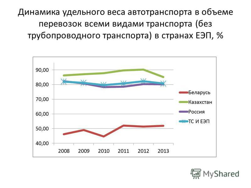 Динамика удельного веса автотранспорта в объеме перевозок всеми видами транспорта (без трубопроводного транспорта) в странах ЕЭП, %