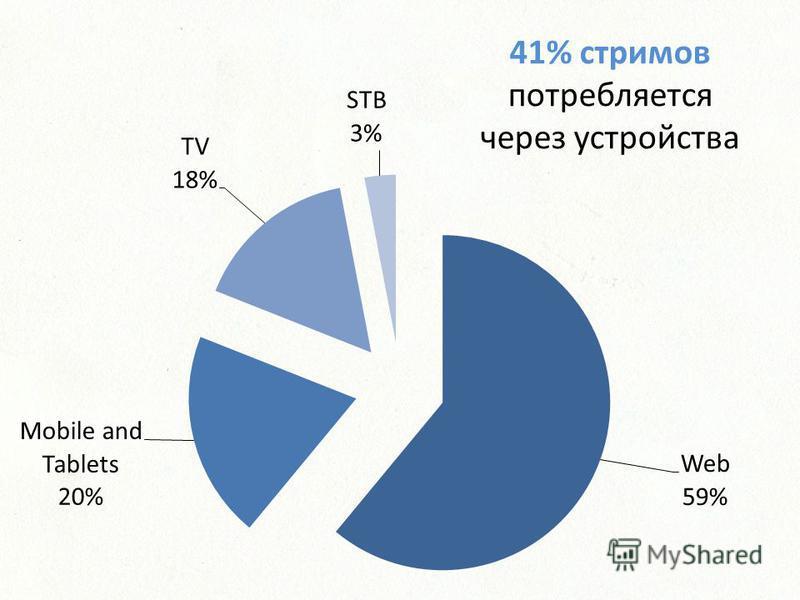 41% стримов потребляется через устройства