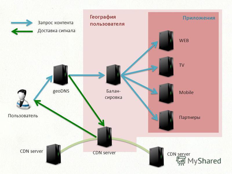 Балан- сировка geoDNS WEB TV Mobile Партнеры CDN server Приложения Запрос контента Доставка сигнала География пользователя Пользователь