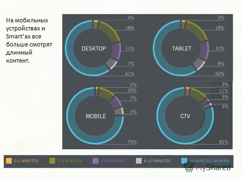 На мобильных устройствах и Smartах все больше смотрят длинный контент.