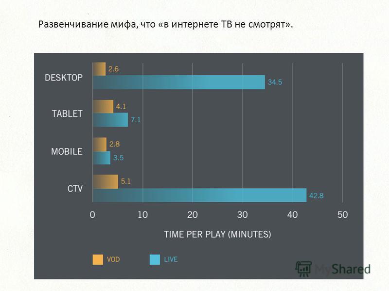 Развенчивание мифа, что «в интернете ТВ не смотрят».