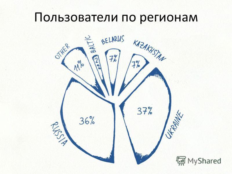 Пользователи по регионам