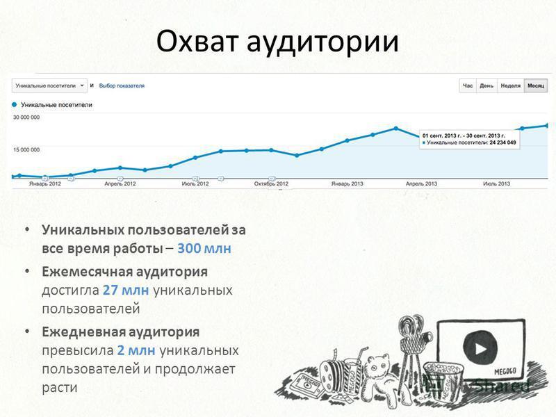 Охват аудитории Уникальных пользователей за все время работы – 300 млн Ежемесячная аудитория достигла 27 млн уникальных пользователей Ежедневная аудитория превысила 2 млн уникальных пользователей и продолжает расти