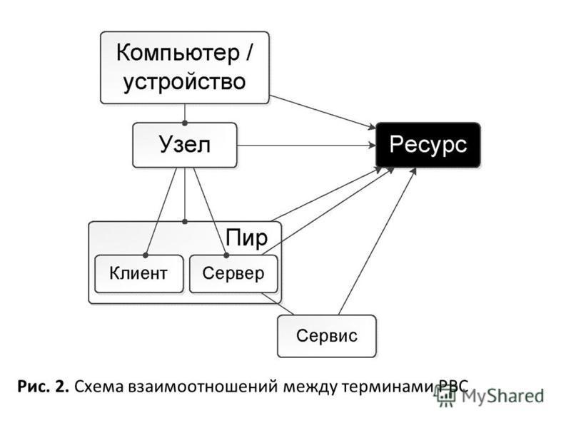 Рис. 2. Схема взаимоотношений между терминами РВС