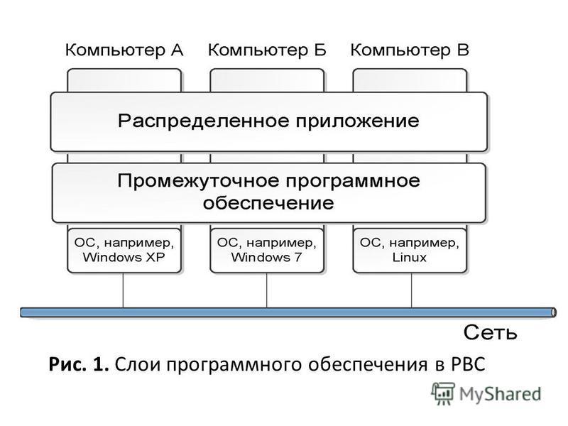 Рис. 1. Слои программного обеспечения в РВС