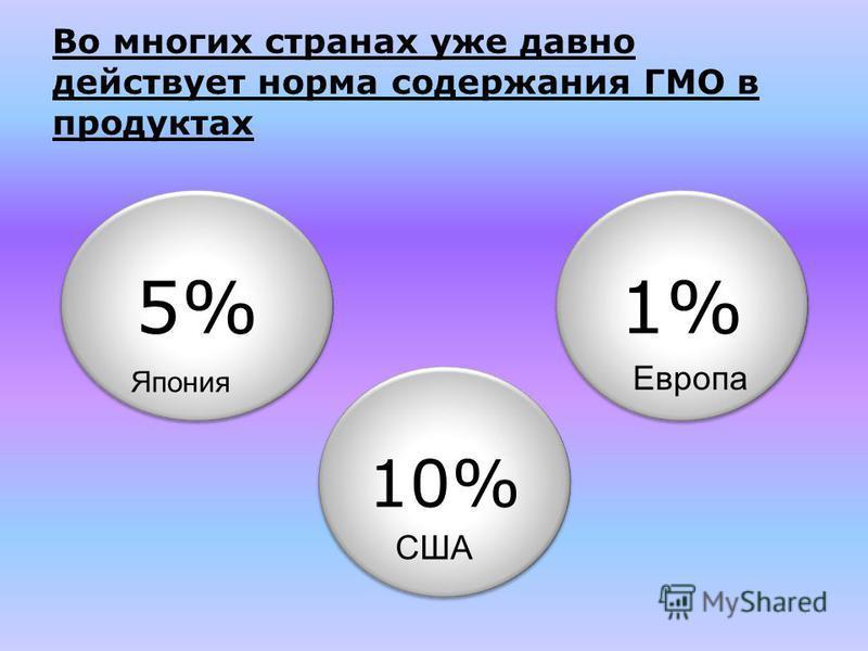 5% Во многих странах уже давно действует норма содержания ГМО в продуктах Япония 1% 10% Европа США