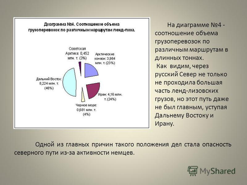 На диаграмме 4 - соотношение объема грузоперевозок по различным маршрутам в длинных тоннах. Как видим, через русский Север не только не проходила большая часть ленд-лизовских грузов, но этот путь даже не был главным, уступая Дальнему Востоку и Ирану.