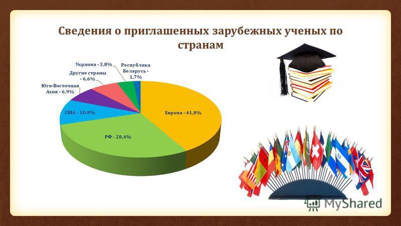 Сведения о приглашенных зарубежных ученых по странам