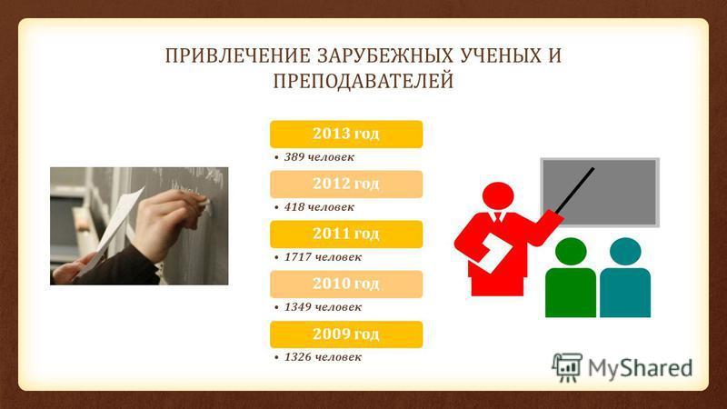 ПРИВЛЕЧЕНИЕ ЗАРУБЕЖНЫХ УЧЕНЫХ И ПРЕПОДАВАТЕЛЕЙ 2013 год 389 человек 2012 год 418 человек 2011 год 1717 человек 2010 год 1349 человек 2009 год 1326 человек