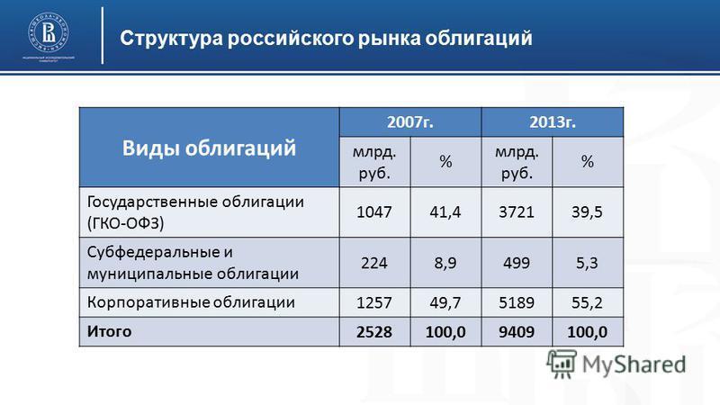 Структура российского рынка облигаций Виды облигаций 2007 г.2013 г. млрд. руб. % % Государственные облигации (ГКО-ОФЗ) 104741,4372139,5 Субфедеральные и муниципальные облигации 2248,94995,3 Корпоративные облигации 125749,7518955,2 Итого 2528100,09409