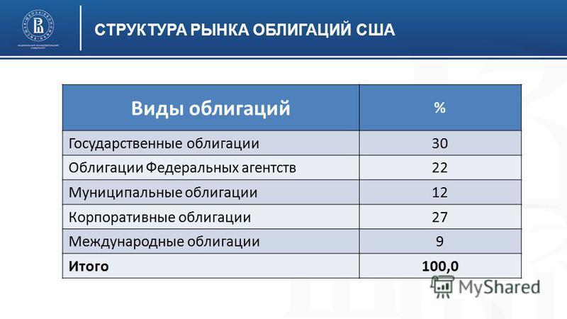 СТРУКТУРА РЫНКА ОБЛИГАЦИЙ США Виды облигаций % Государственные облигации 30 Облигации Федеральных агентств 22 Муниципальные облигации 12 Корпоративные облигации 27 Международные облигации 9 Итого 100,0